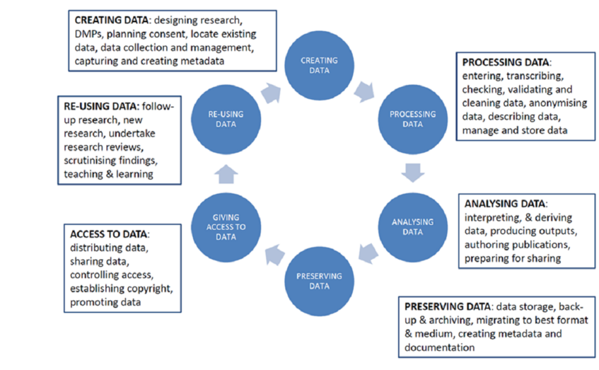 Data Lifecycle. Source: UK Data Archive
